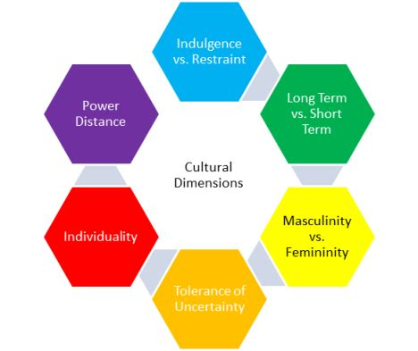 six sigma green belt define team dynamics and hofstede s cultural dimensions 4squareviews