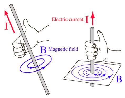 induction of electric and magnetic fields lenz s of electromagnetic induction