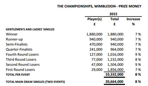 wimbledon 2015 petra kvitova earned more than 163 500 per minute she was on court today - Winning Wimbledon Prize Money