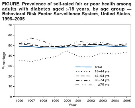 behavioral risk factor surveillance system brfss cdc self rated fair or poor health among adults with diabetes