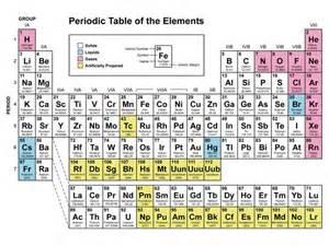 Where Is Ammonium On The Periodic Table Roadblocks