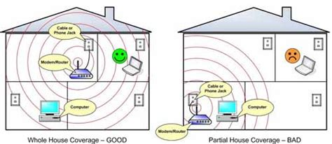 wireless network signal improvement fast and easy the