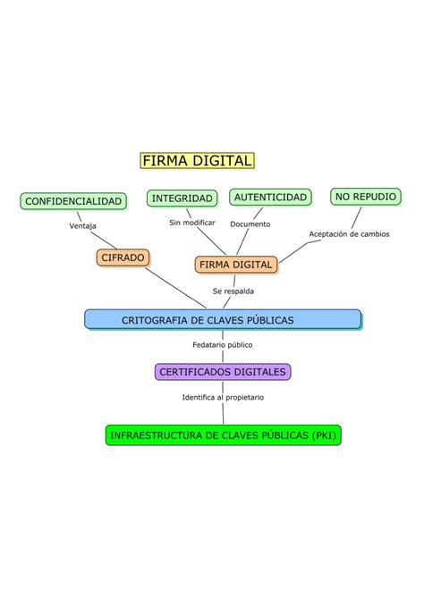 firma digitale commercio firma digital