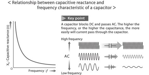 capacitor current characteristics capacitors part 1 the basics of capacitors electronics abc tdk techno magazine tdk global