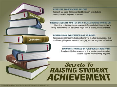 how to measure the accomplishment of the student dr ir image gallery student achievement