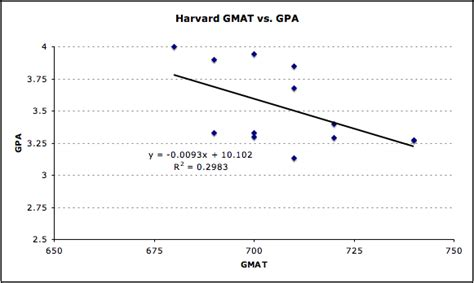 Mba Average Gmat And Gpa by Gpa Archives Mba Data Guru
