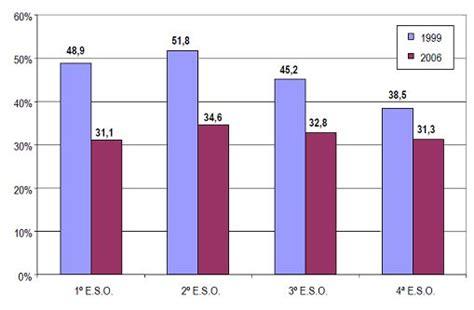 porcentaje de bullying en usa por ano porcentaje de bullying en usa por ano el consumo de