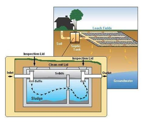 diagram of a septic tank system plumbing contractors septic tanks and systems cleaning