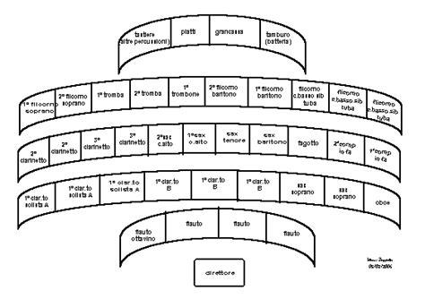 tavole sinottiche disposizione organico
