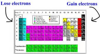 Cation And Anion Periodic Table by Ions
