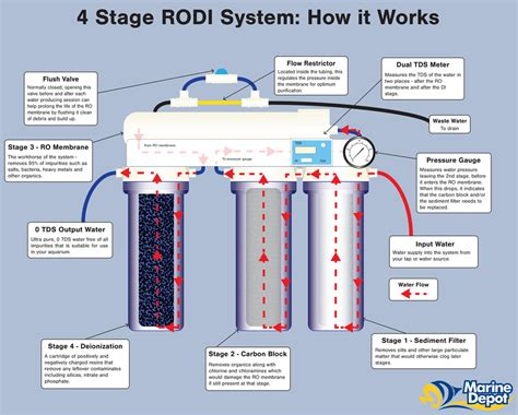 how ro a how a osmosis deionization ro di system works marine depot