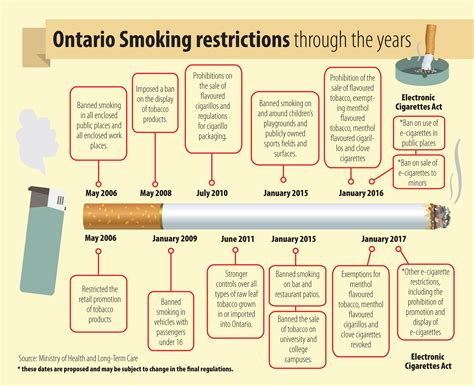 Blackburnnews Com New Smoking Restrictions In Ontario | new smoking ban in durham an ill wind to some is a breath