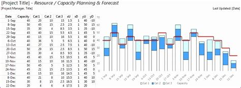 8 Resource Forecasting Excel Template Exceltemplates Exceltemplates Waf Project Template