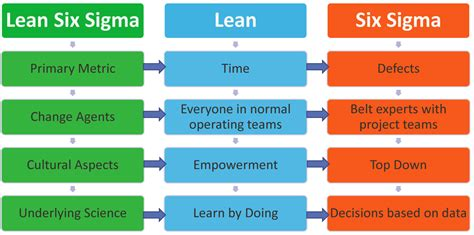 69 best lean six sigma images on pinterest project management