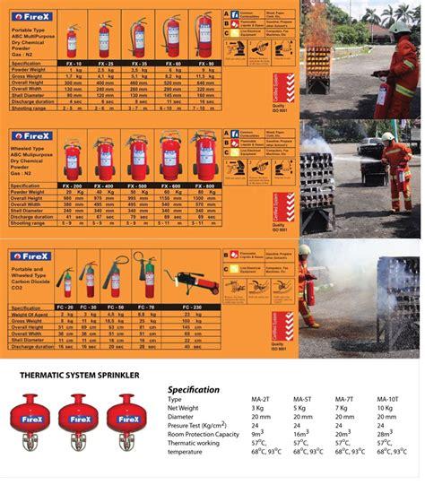Jual Berbagai Jenis Bracket Tv by Rex Alat Pemadam Kebakaran Archives Tabung Pemadam