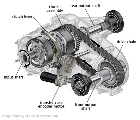 transfer case replacement cost repairpal estimate