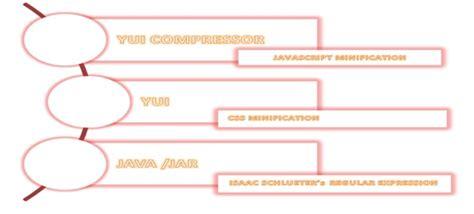 javascript yui tutorial javascript and css compression using yui compressor