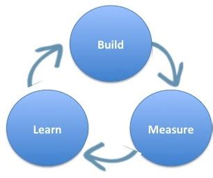Learn How To Build A Steve Blank Why Build Measure Learn Isn T Just