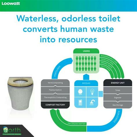 Composting Toilet Waste by The Loowatt Is A Waterless Composting Toilet That Converts