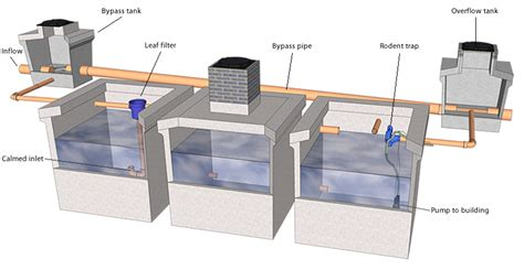 rain water harvesting commercial rainwater collection rain water harvesting commercial rainwater collection