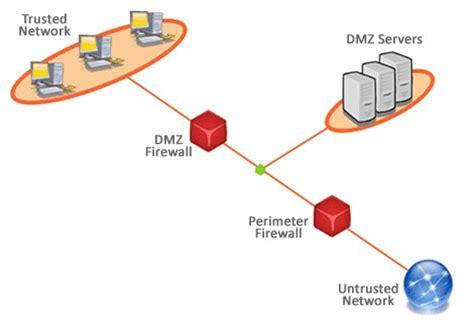network design expert home network design dmz firewalls public dmz network