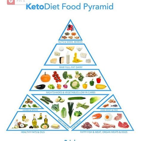 printable version of food pyramid we ve created this ketogenic food pyramid for you the