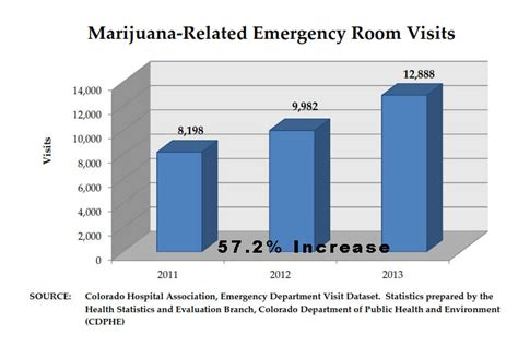 emergency room visits marijuana the absolute conference in ta fl on august 23 2014 dr rich swier