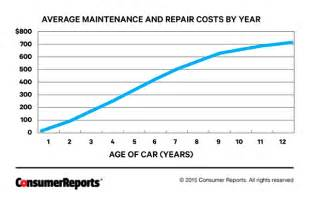 how much does a new car depreciate per year how to decide if you need a new car consumer reports