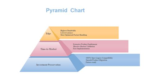 investment pyramid chart examples and templates