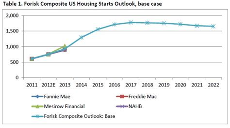housing market news forisk forecast part i studying us housing starts forisk