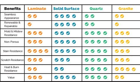 Quartz Countertop Brands Comparison by Totem Quartz Articles Granite Corian Quartz