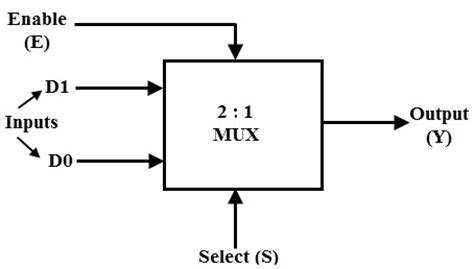 2 to 1 mux using if then else statement in vhdl – buzztech