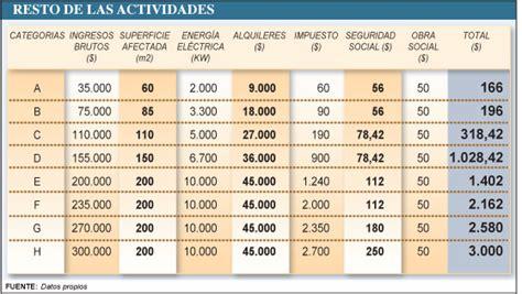 nueva tabla monotributo el gobierno eval 218 a fuertes cambios en el r 201 gimen del