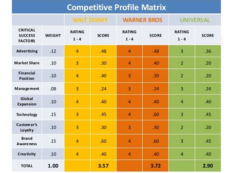 cpm matrix template walt disney an analysis of the strategic challenges