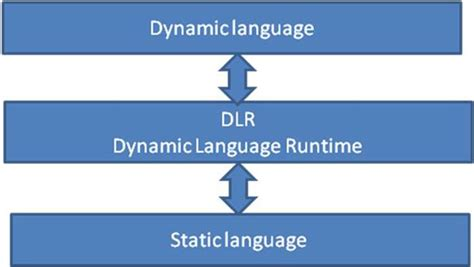 Pt Dlr by Net 4 0 Faq Part 1 The Dlr Codeproject