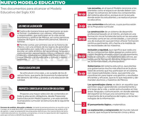 modelo curricular actual sistema educativo 28 images