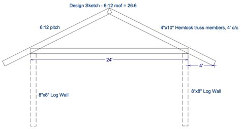 typical roof overhang dimensions pictures to pin on