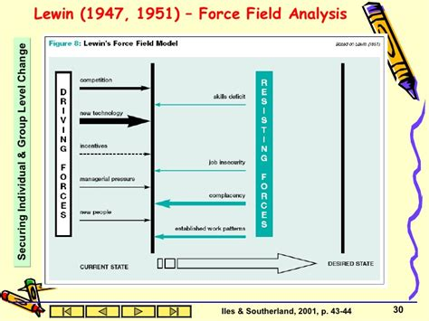 lewin s field analysis template change management2