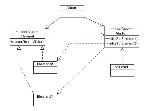 visitor pattern overloading the visitor design pattern with sequence diagrams at