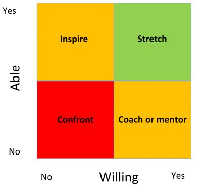 The Most Willing willing and able matrix one of the most useful concepts