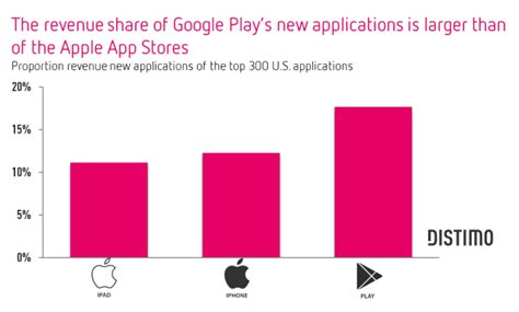 Play Store Vs Windows Store Apple And App Stores Are Nearing Saturation Point