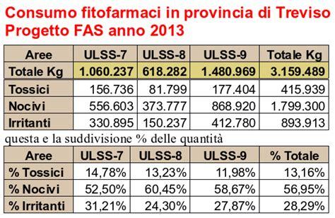 dati fitofarmaci consumo di prodotti fitosanitari in provincia di treviso