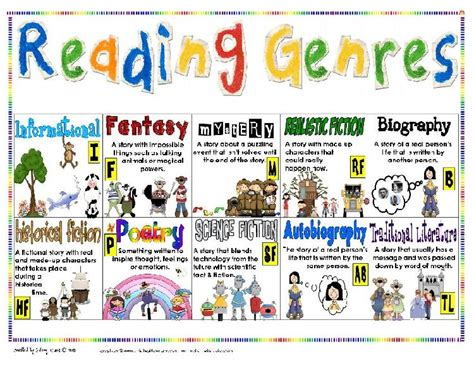 is biography a genre reading genres poster use with read around the world