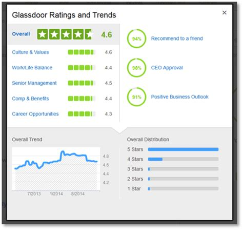 glassdoor archives copeland coaching