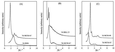 xrd pattern mcm 41 a study of the behaviour of mesoporous silicas in oh ctabr