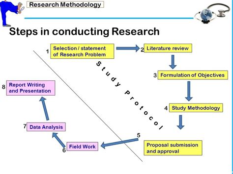conducting research what is research research methodology chp400 ppt