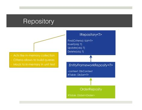 repository pattern search criteria software patterns