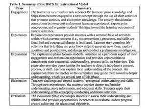 5e learning cycle lesson plan template using the 5e s framework to implement the