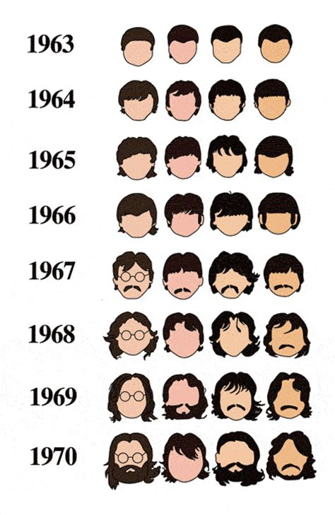 how a haircut changed the world the beatles create the the beatles in charts and infographics news the guardian