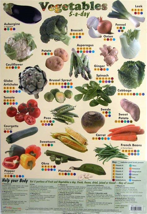 vegetables 5 name all vegetable name